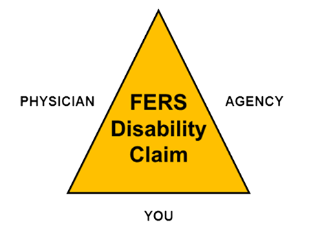 Dont Let Sf 3112e Delay Or Prevent You From Getting Fers Disability
